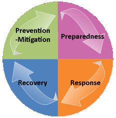 Prevention Mitigation, Preparedness, Response, Recovery