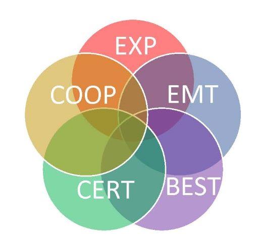 EXP, EMT, COOP, CERT, BEST