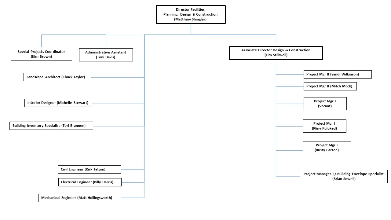 FPDC Organizational Chart